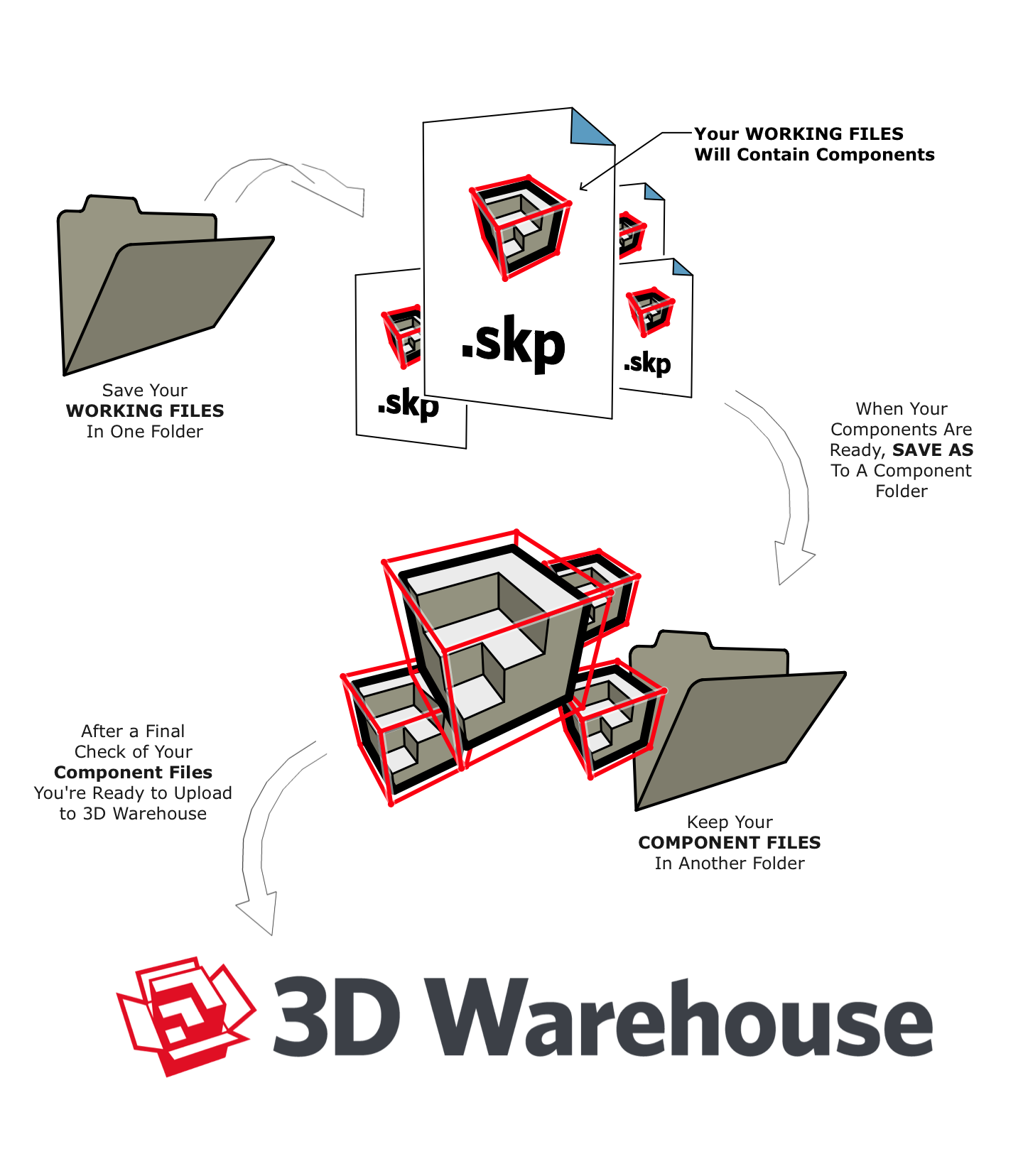 Making a great 3d warehouse model sketchup knowledge base first a few notes about process management pooptronica